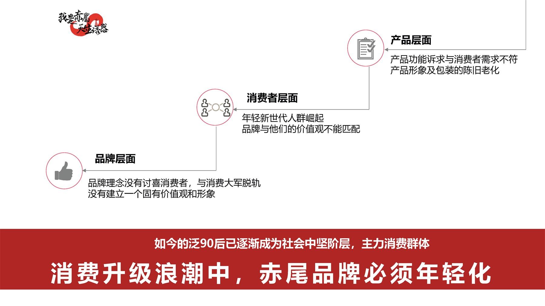小李白细谈品牌营销策划的主要目的